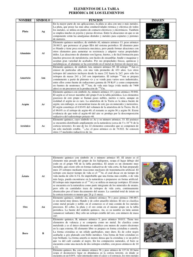 elementos de la tabla