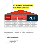 Write Up for Corporate Responsibility in Indian Business Houses