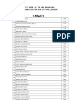 CITY WISE LIST OF HBL BRANCHES