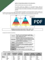 Habilidades Cognitivas Del Aprendizaje Aplicadas en Las Evaluaciones
