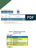 Nueva Codificación Documentos - Colbún