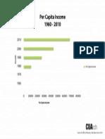 Graph of Per Capita Income in Adams Morgan (1980-2010)