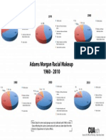 Graph Of Changes in Race Composition in Adams Morgan (1960-2010)