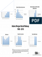 Graph Of Changes in Race Distribution in Adams Morgan (1960-2010)