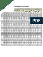 Pnld 2012 Dados Estatisticos Estado