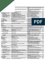 D&D Liste Dons+Source