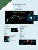 KELAS MARKET BATAL SMART TRADE (NOTA PENUH- PART 1 DAN 2).pdf