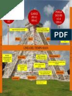 Mapa de Los Mayas.