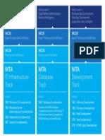 Exam 98-364 Mta Database Administration Fundamentals Pdf