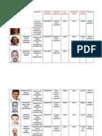 Lista de Los Presos Politicos Saharauis Grupo Gdaim Izik en Carcel Sale 1 (1)