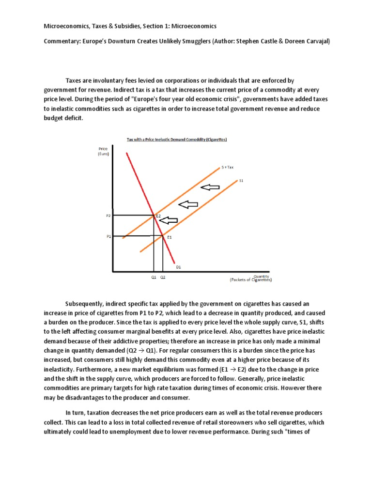 Ib Economics Hl Commentary Ia Example Supply And Demand Smuggling