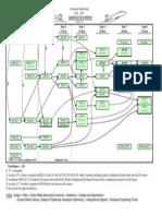 Aeronautics Flow Chart