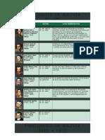 Historia de Presidentes de Bolivia 1825-2006