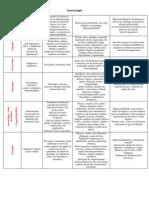 Farmacologia - Piso 11 (2)
