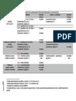 tabla. TRATAMIENTO ANTIBIÓTICO DE LA ENDOCARDITIS INFECCIOSA ESTREPTOCÓCICA Y ESTAFILOCÓCICA