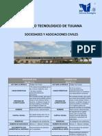 Asociaciones y Sociedades Civiles