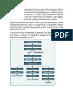 Diagrama de Leche Ultrapasteorizado