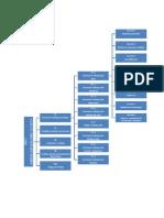 Mapa Conceptual Aws