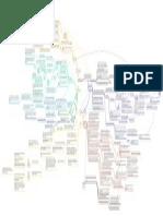 Mapa conceptual estructuralismo