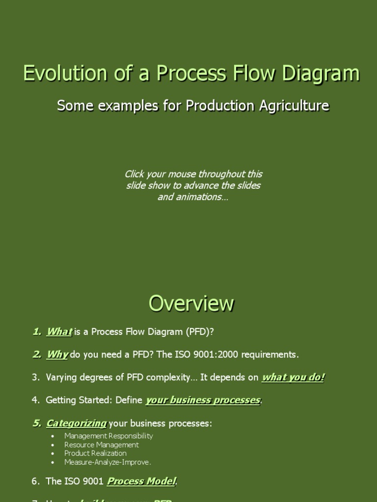 Evolution of a Process Flow Diagram | Quality Management System | Business  Process