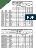 MINORITY-Postmatric Demand Summary Outside UP