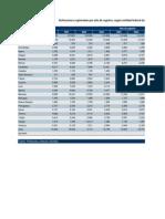 2000-2009 Defunciones registradas por año de registro, según entidad federal de ocurrencia