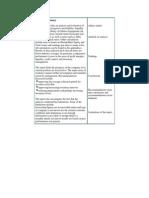 Executive Summary(Networking Topology)