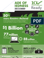 A Decade of Preparedness – FEMA