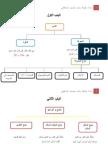 Bahasa Arab Tingkatan 2