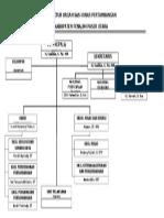 Struktur Organisasi Dinas Pertambangan Dan Energi 2013