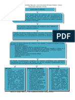 Auditoria Forense Mapa Conceptual