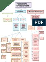 PJ Flow Chart (Revised)