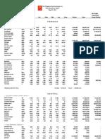 Philippine Stock Exchange Quoatations (May 3 2013)