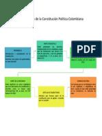 Composición de la Constitución Política Colombiana