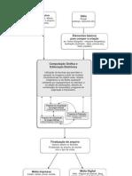 Mapa Conceitual - Computação Gráfica e Editoração Eletrônica