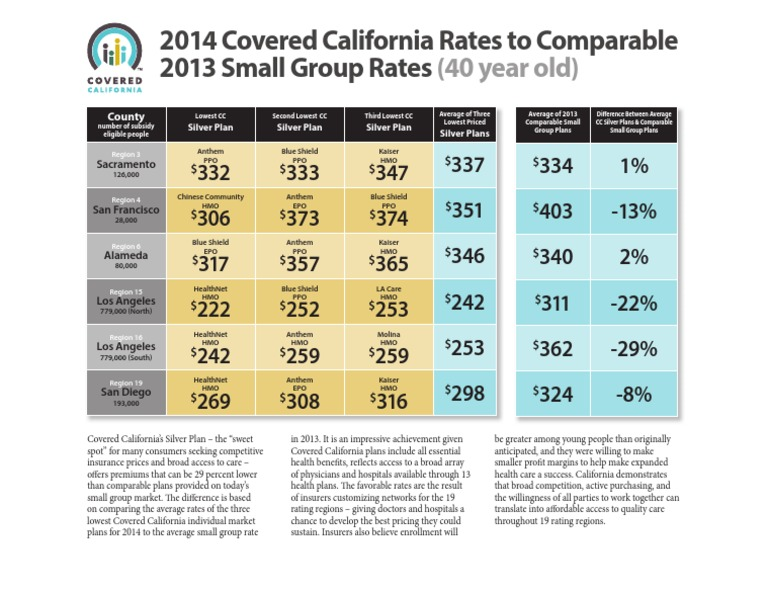 CA Obamacare: Silver Plan Rates Chart