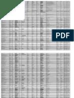 Bangalore IT Companies Database