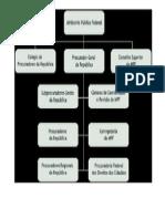 Organograma Mpf