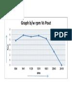 rpm vs pout