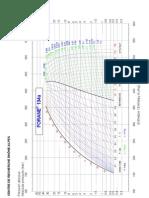 Diagrama de Moliere R-134a