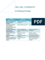TEORÍAS DEL COMERCIO INTERNACIONAL