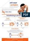 Infographic Tolken Select