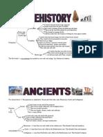 Unit 12. the Prehistory