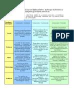 Quadro Referencial (Paradigmas)