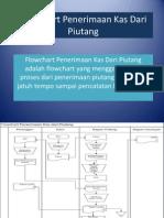 Flowchart Penerimaan Kas Dari Piutang