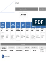 Organization Chart GE