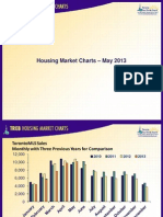 Toronto Housing Market Charts May 2013