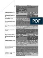 arrian vs plutarch summary sheet