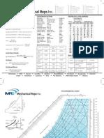MRI Formulas Conversions
