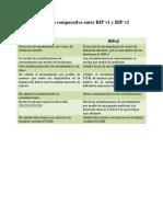 Elabore Una Tabla Comparativa Entre RIP v1 y RIP v2
